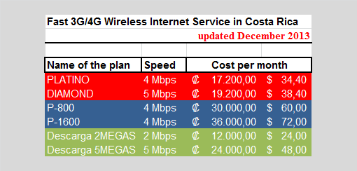fast-3g-4g-per.month-cost