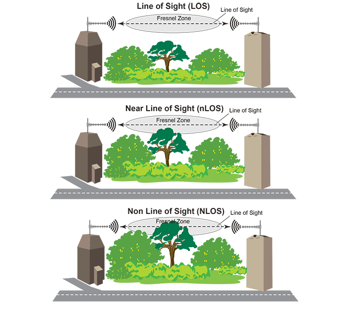 Line-of-Sight-(LOS)
