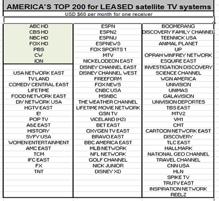 dish_network_leased_satellite_tv_system_cr_one_receiver